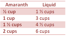 amaranth to liquid ratios