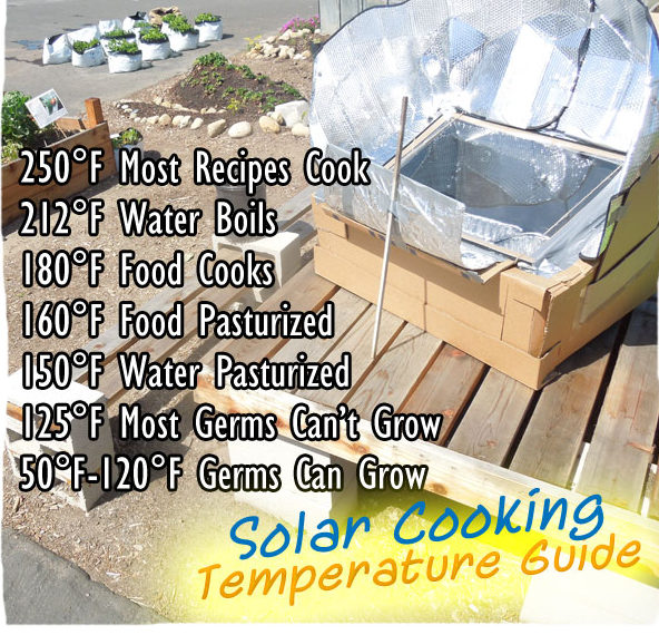 Temperatures for Solar Cooking
